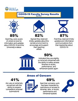 infographic showing key results from COVID-19 Faculty Survey
