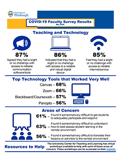 Infographic showing key COVID-19 Faculty Survey results related to teaching and technology