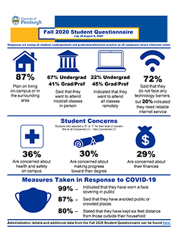 Fall 2020 Student Questionnaire Results Infographic