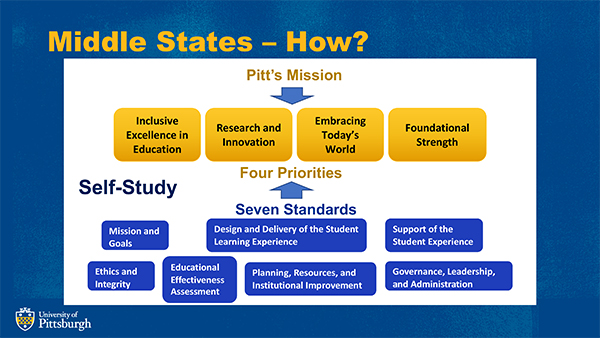 Pitt's Mission and Priorities