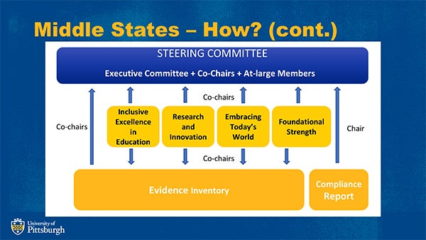 Steering Committee and Inventory